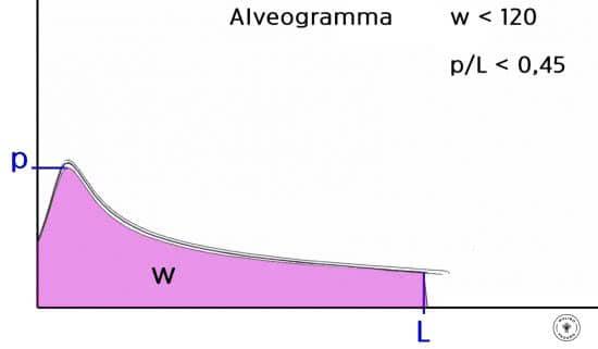 alveogramma biscotti
