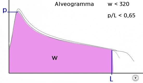 alveogramma integrali
