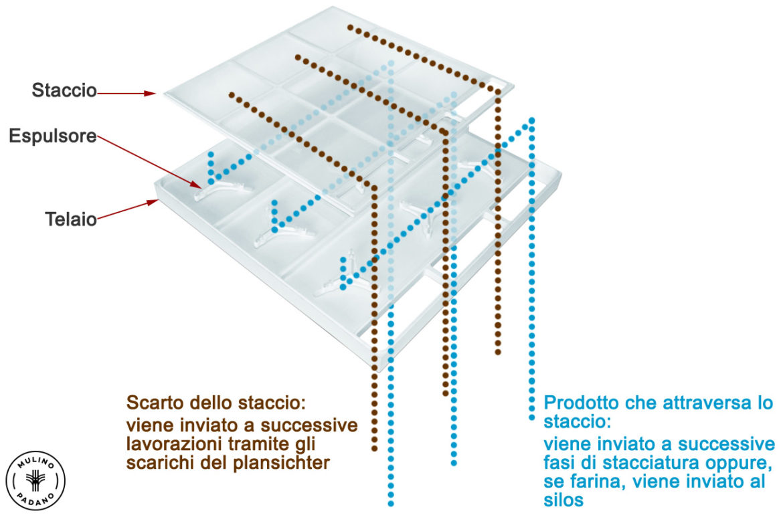 telaio_staccio_plansichter_mulino_padano