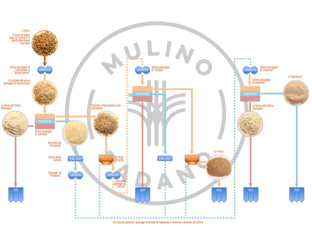 diagramma di un mulino